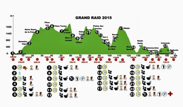 Grand Raid Reunion 2015 perfil de carrera