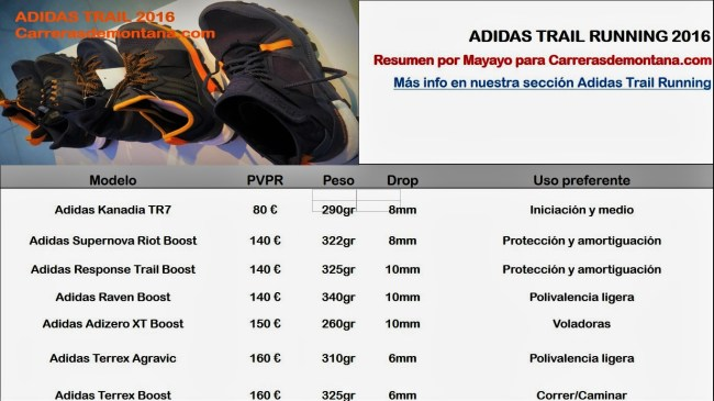 Zapatillas Adidas trail running 2016