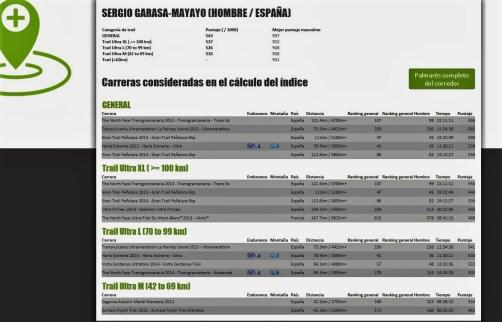 Ranking ITRA Mayayo @moxigeno 15feb16