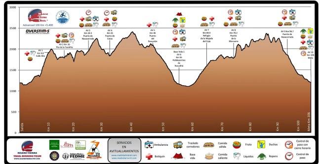 madrid ultra trail 2016 ultra advanced perfil de carrera