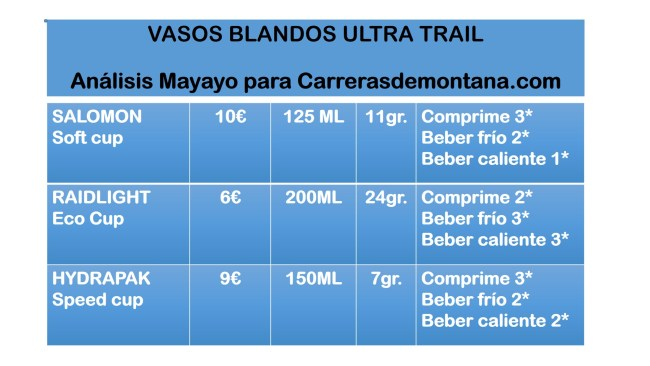soft-cup-trail-running-salomon-raidlight-hydrapak-review-and-comparison-by-mayayo