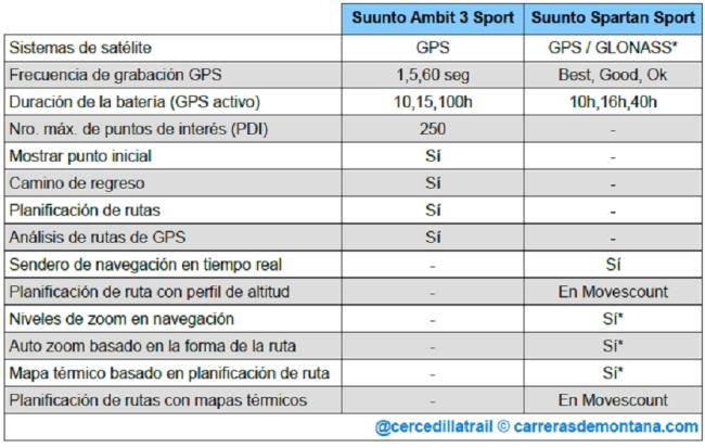 suunto-spartan-sport-vs-ambit3-sport-03