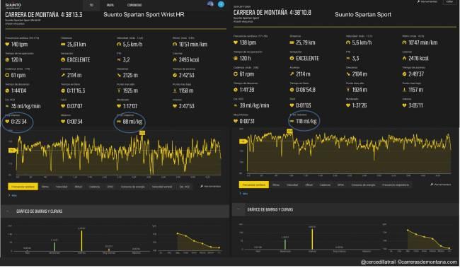 Suunto Spartan Sport WristHR 01 Carrera larga 3