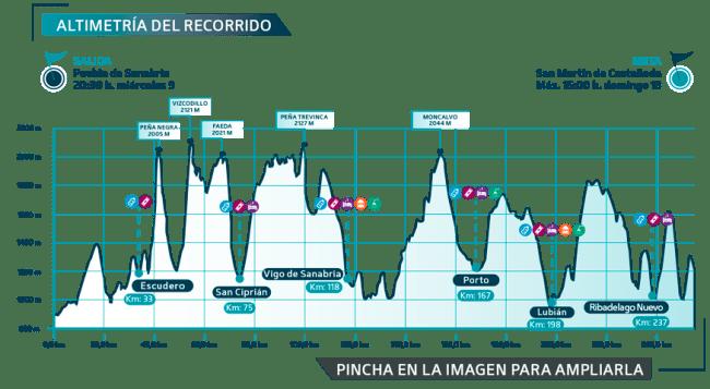 ultra sanabria glacier race perfil de carrera
