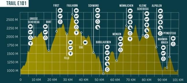 eiger ultra trail carreras de montaña suiza alpes (13)