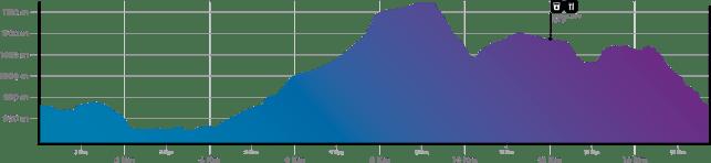 ruta vetona 2021 los 100k de bejar perfil mini vetona