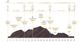 trail ulldeter 2021 perfil marathon
