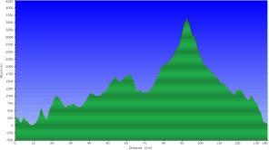 De faro a Faro en Tenerife (136k/D+7.000m) Perfil completo de la ruta.