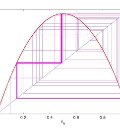 logistic map bifurcation diagram matlab code [ 1120 x 840 Pixel ]