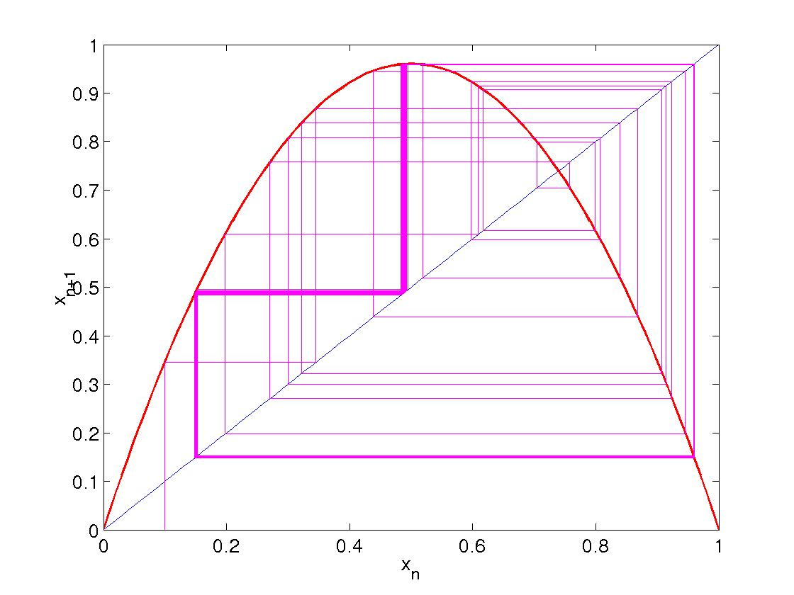 hight resolution of logistic map bifurcation diagram matlab code