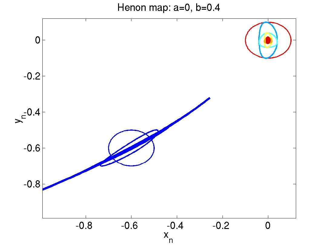 hight resolution of source and sink behavior near fixed points henon local dyn m