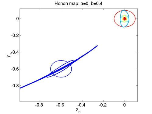 small resolution of source and sink behavior near fixed points henon local dyn m