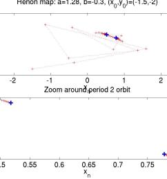 period 2 orbit of the h non map henon p2 m [ 1080 x 810 Pixel ]