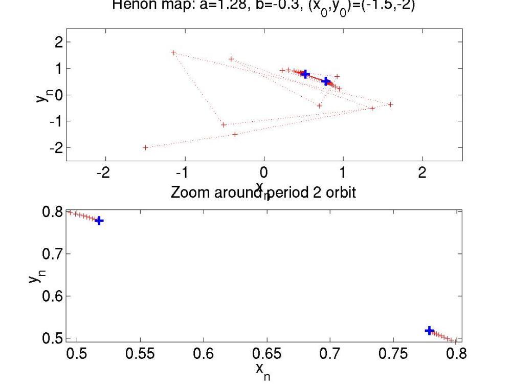 medium resolution of period 2 orbit of the h non map henon p2 m