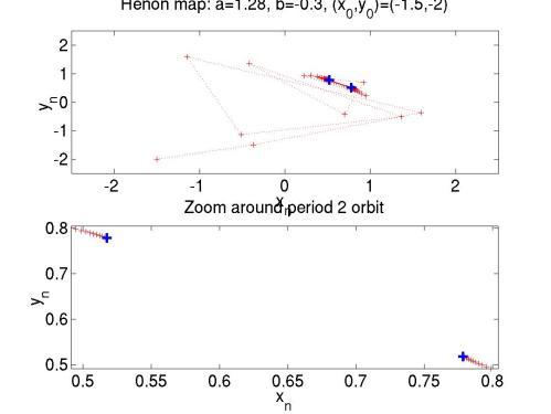 small resolution of period 2 orbit of the h non map henon p2 m