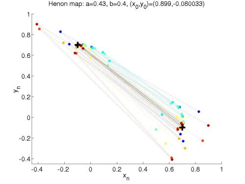 small resolution of stability of periodic orbits for the h non map henon stab period m bifurcation diagram