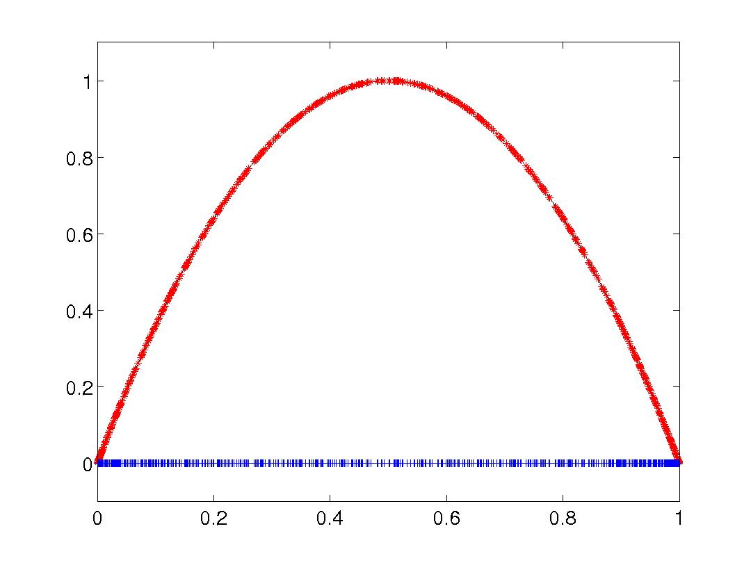 hight resolution of density of chaotic orbits in the logistic map dense m