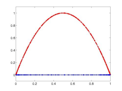 small resolution of density of chaotic orbits in the logistic map dense m