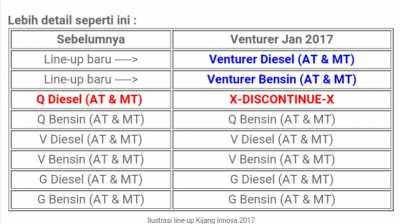 perbedaan new innova dan venturer all toyota camry 2019 thailand dengan tampilan berbeda gantikan tipe q diesel line up kijang 2017 tertulis discontinue