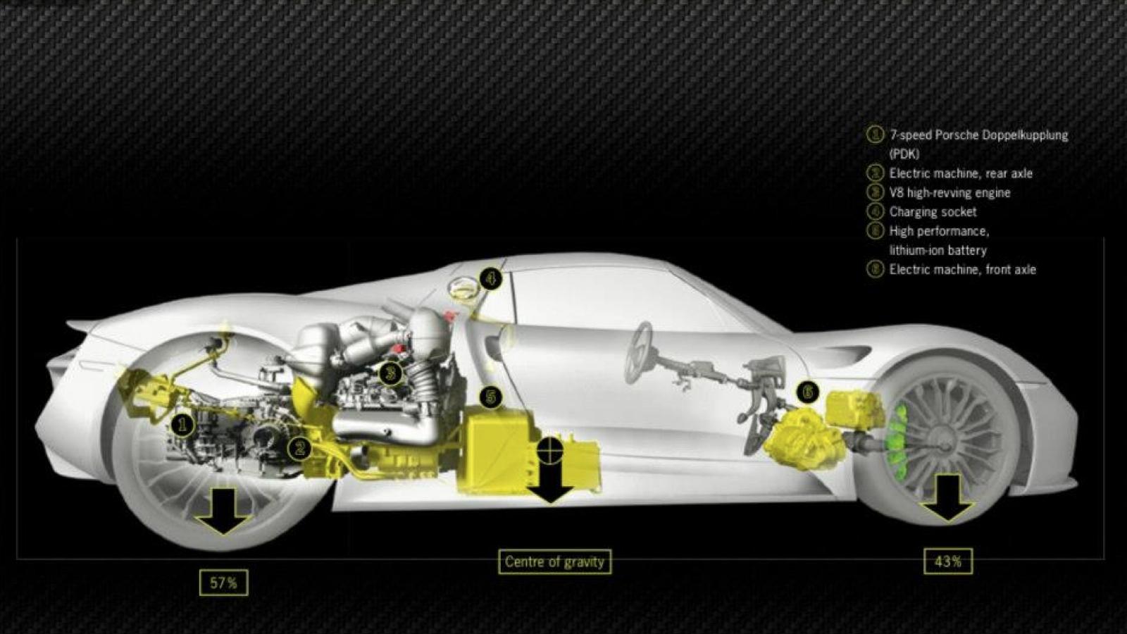 medium resolution of porsche 918 engine diagram