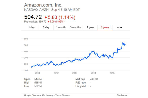 Amazon share price