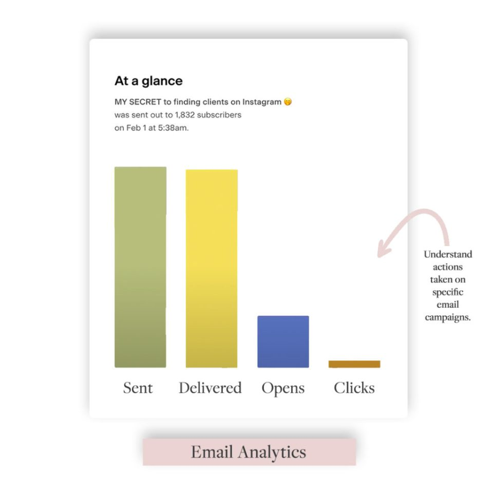 Email marketing analytics with Flodesk display individual email data at a glance