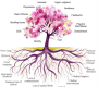 The Trauma Tree – Understanding The Impact Of Childhood Trauma