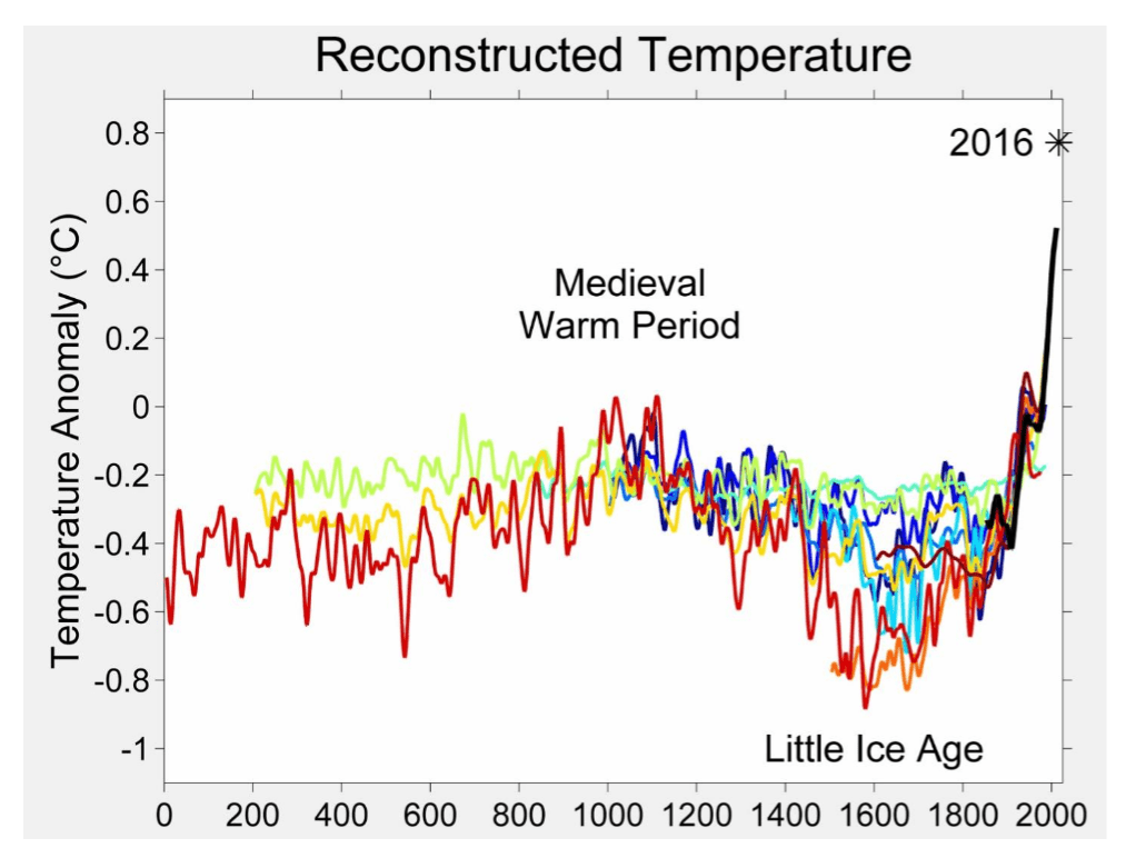 climate change - reconstructed temperatures - Down the plughole with climate change denial
