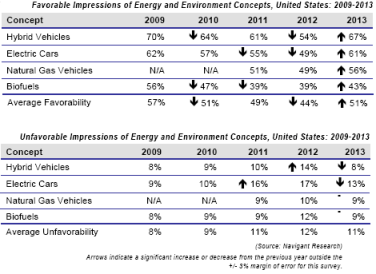 Electric-Hybrid-Natural-Gas-Biofuel-vehicle-favorability-changes