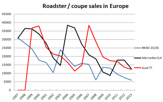 Audi-BMW-Mercedes-Benz-roadster-coupe-sales-chart