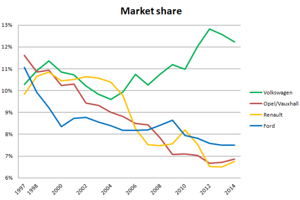 Market_share-Europe-VW-Ford-Opel-Renault