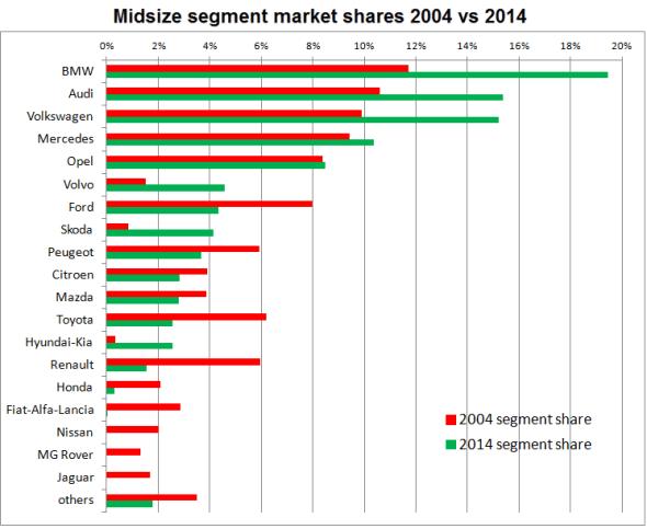 Midsized-car-segment-shares-2004-2014-Europe