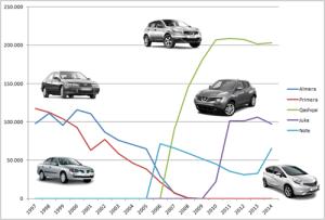 Nissan-sales-Europe-1997-2014