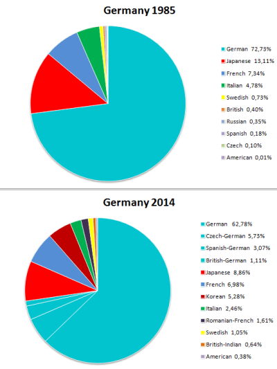 German-car-sales-1985-2014-market_shares-by-country-of-origin