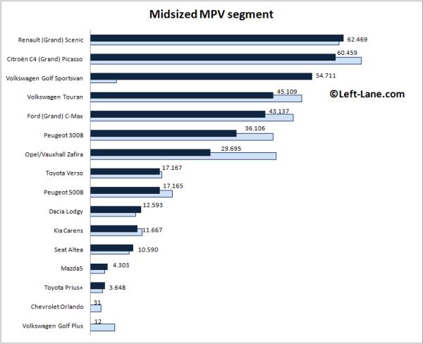 Auto-sales-statistics-2015_H1-Europe-midsized_MPV_segment