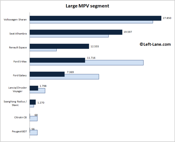 Europe-large_MPV_segment-2015_Q3-auto-sales-statistics