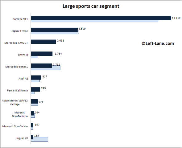Europe-large_sports_car_segment-2015_Q3-auto-sales-statistics