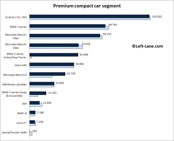 Europe-premium_compact_car_segment-2015_Q3-auto-sales-statistics
