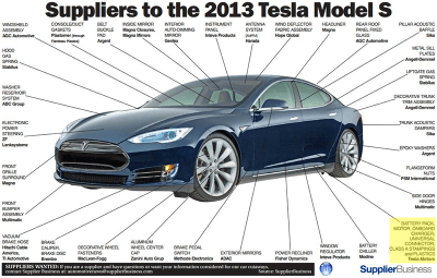 Tesla_Model_S-vertical-integration