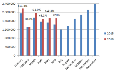 China-car-sales-graph-June_2016