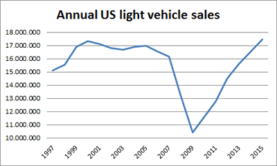 Annual-US-light_vehicle-sales