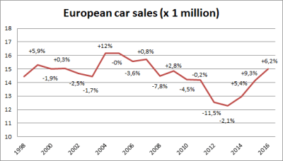 European-car-sales-graph-2016