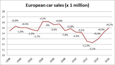 European-car-sales-graph-2016
