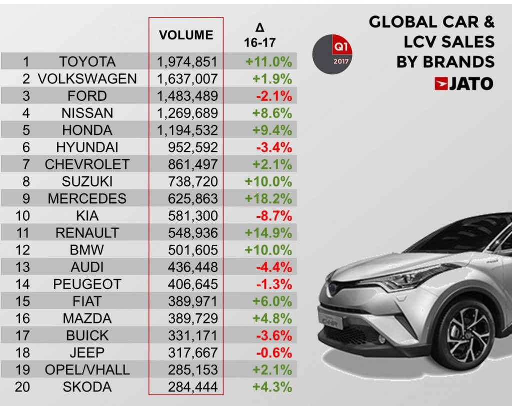 Worldwide-car-sales-by-brand-2017-Q1 - carsalesbase.com
