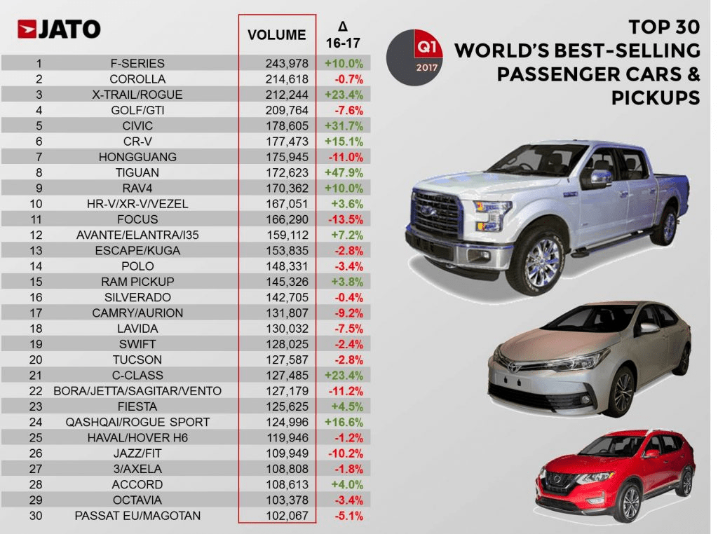 Worldwide-car-sales-by-model-2017-Q1 - carsalesbase.com