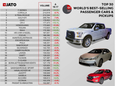 Worldwide-car-sales-by-model-2017-Q1