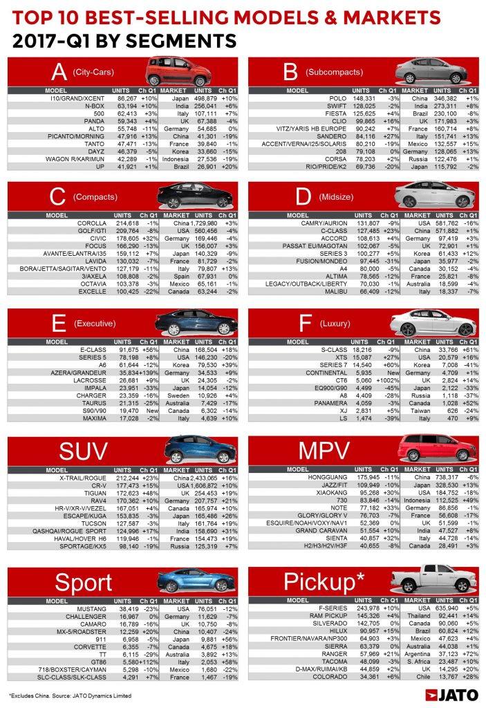 Worldwide-car-sales-by-segment-2017-Q1 - carsalesbase.com