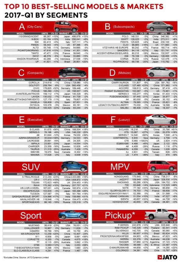 Worldwide-car-sales-by-segment-2017-Q1