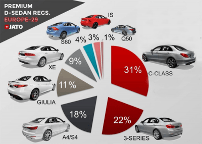 Premium_midsized_sedan-sales-figures-Europe