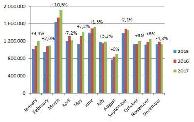 European-car-sales-graph-December_2017